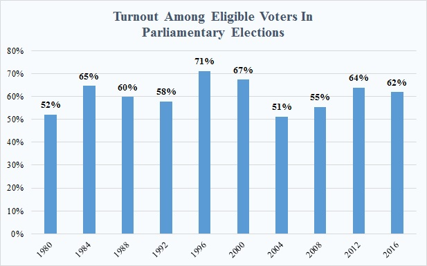 Parliamentary election turnout