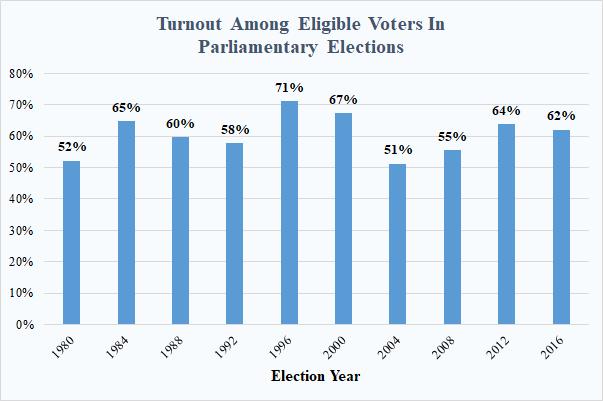 Parliamentary turnout
