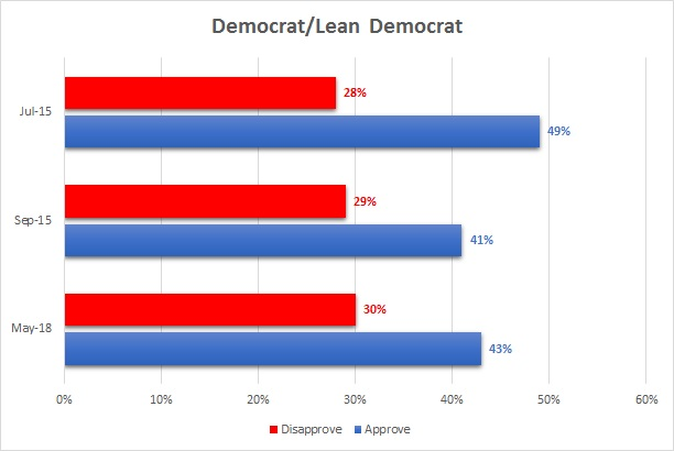 Dem Approval/Disapproval