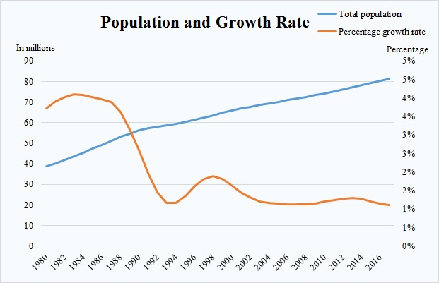 Pop and Growth Rate.jpg