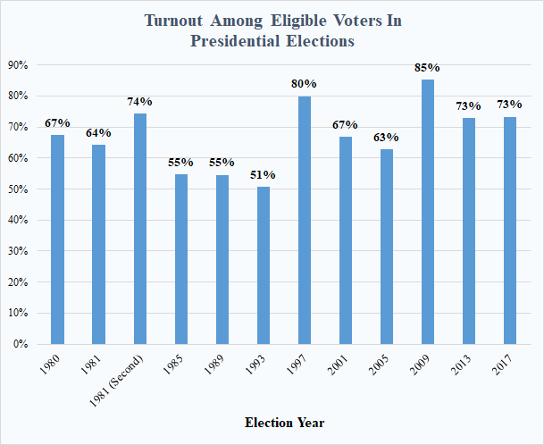 Presidential turnout