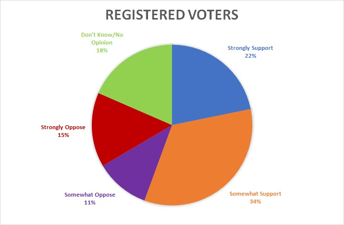 Registered voters support of Iran deal