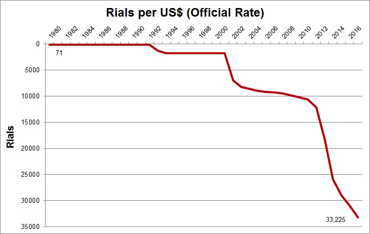 Rial exchange historical