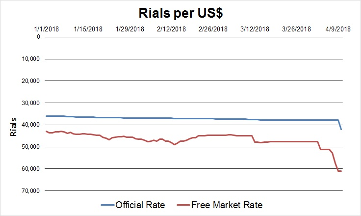 Rial exchange early 2018