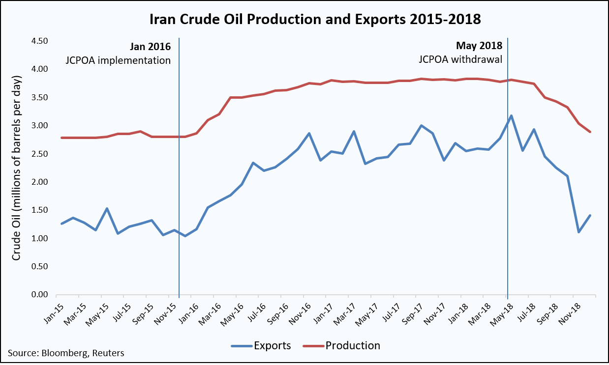 Iran Exports and Productions