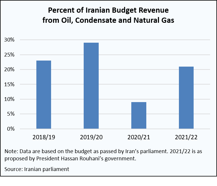 Iranian budget revenue from oil
