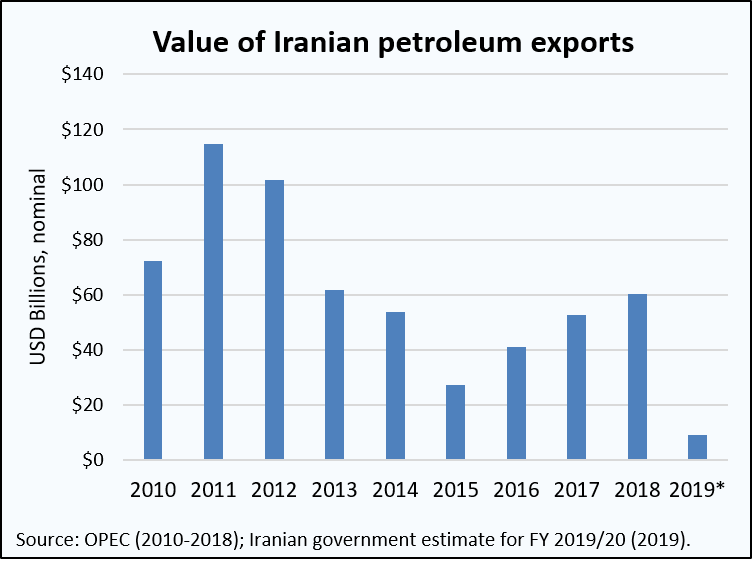 Value of Iran oil exports