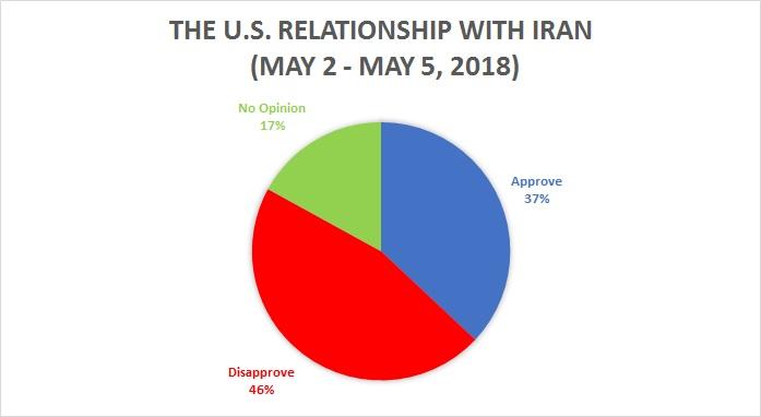 U.S. Relationship With Iran