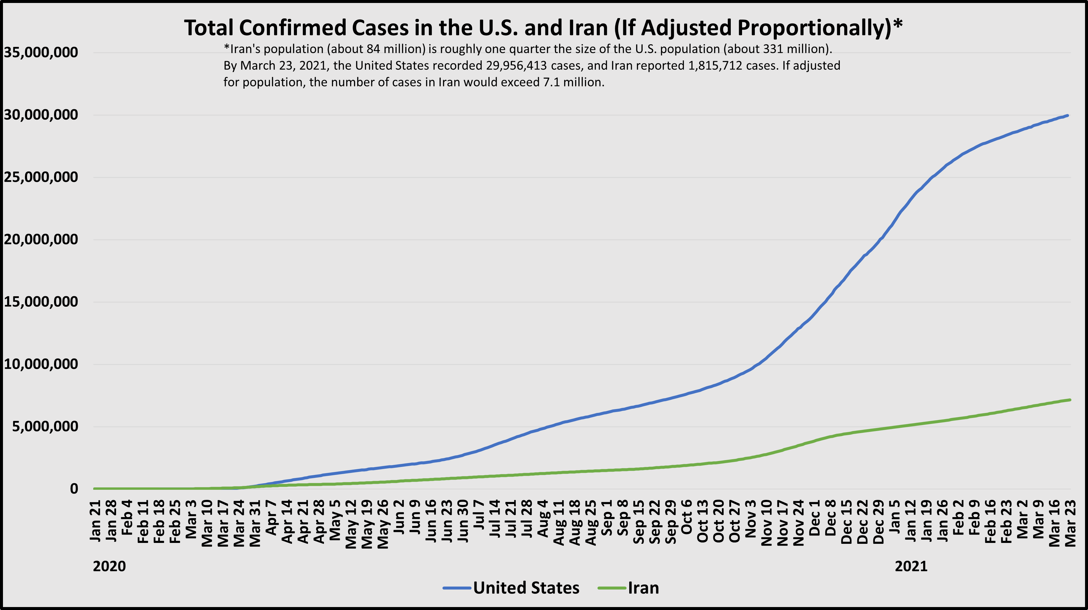 A chart showing total COVID cases if adjusted proportionality