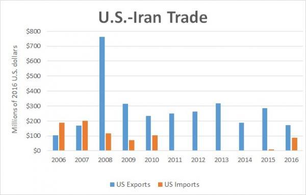 2006-2016 trade data