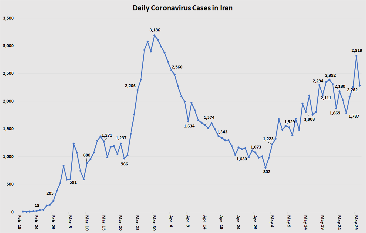daily cases