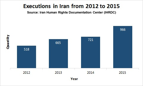 Executions from 2012 to 2015