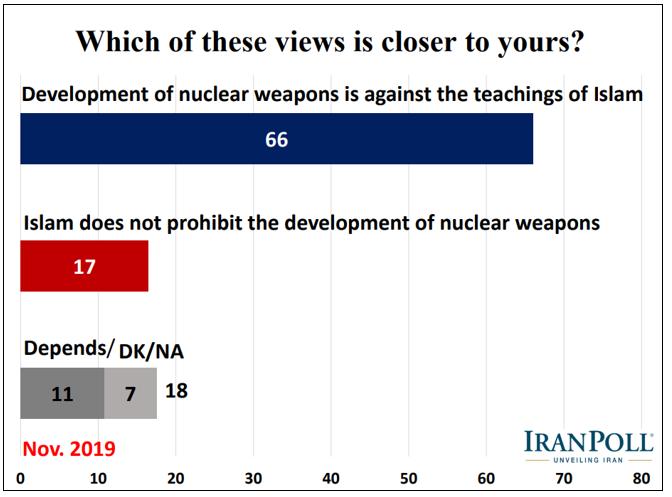 nuclear graph 3