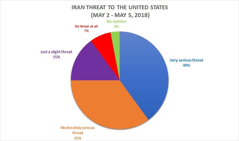 Iran Threat to the United States