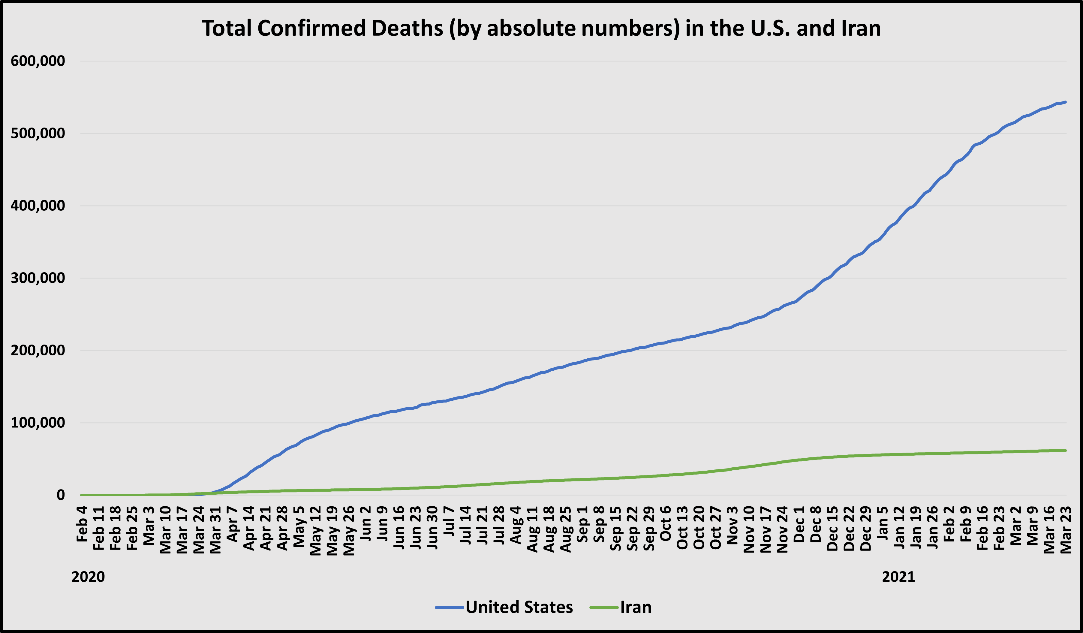 Total Deaths Chart