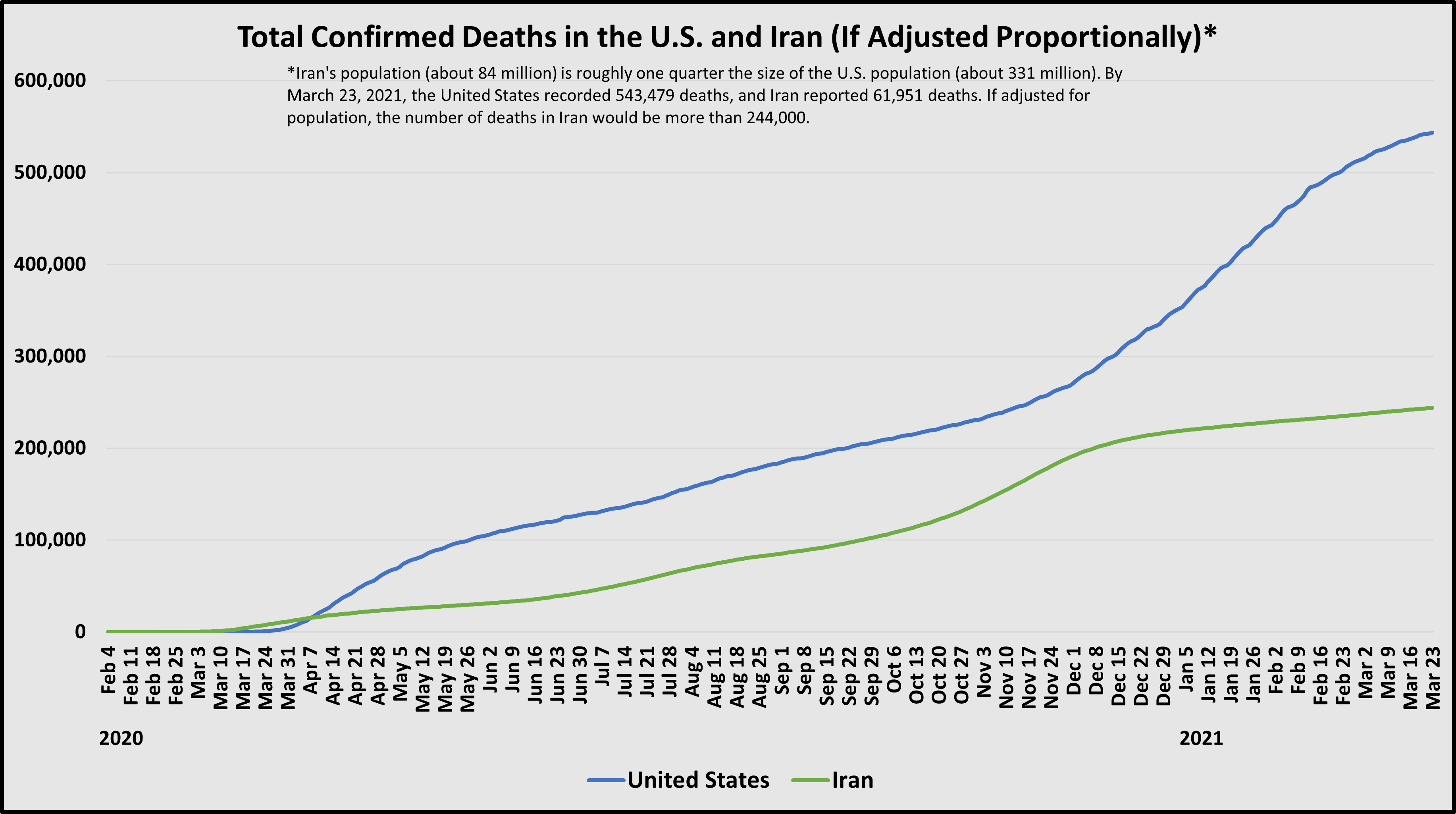 A chart showing total deaths adjusted proportionality
